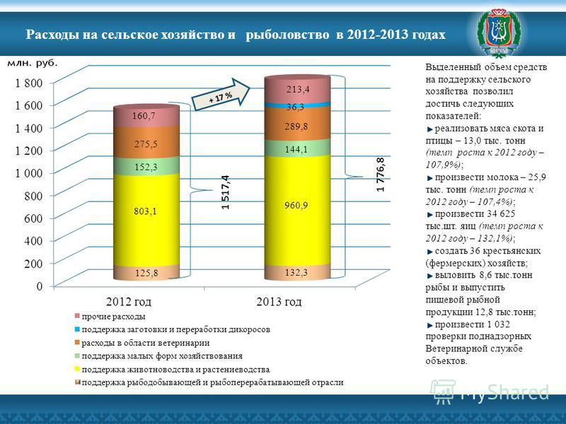 Расходы на сельское хозяйство и рыболовство в 2012-2013 годах