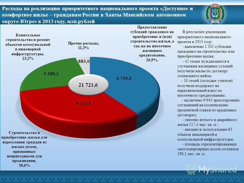 Расходы на реализацию приоритетного национального проекта «Доступное и комфортное жилье – гражданам России в Ханты-Мансийском автономном округе-Югре» в 2013 году, млн.рублей 21 721,6