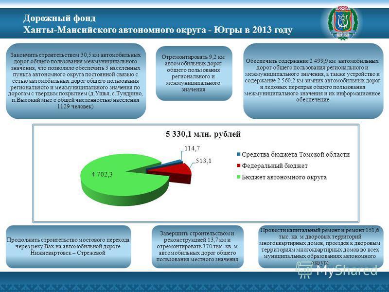 Дорожный фонд Ханты-Мансийского автономного округа - Югры в 2013 году Закончить строительством 30,5 км автомобильных дорог общего пользования межмуниципального значения, что позволило обеспечить 3 населенных пункта автономного округа постоянной связь