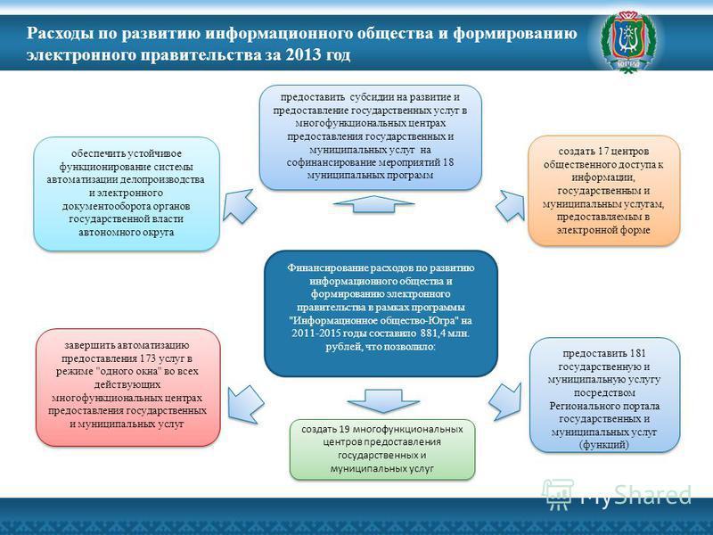 Расходы по развитию информационного общества и формированию электронного правительства за 2013 год Финансирование расходов по развитию информационного общества и формированию электронного правительства в рамках программы