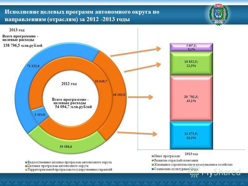 Исполнение целевых программ автономного округа по направлениям (отраслям) за 2012 -2013 годы