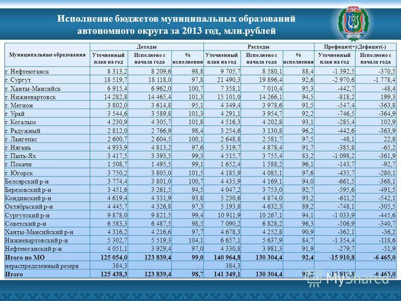 Исполнение бюджетов муниципальных образований автономного округа за 2013 год, млн.рублей