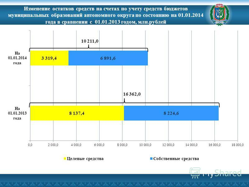 Изменение остатков средств на счетах по учету средств бюджетов муниципальных образований автономного округа по состоянию на 01.01.2014 года в сравнении с 01.01.2013 годом, млн.рублей