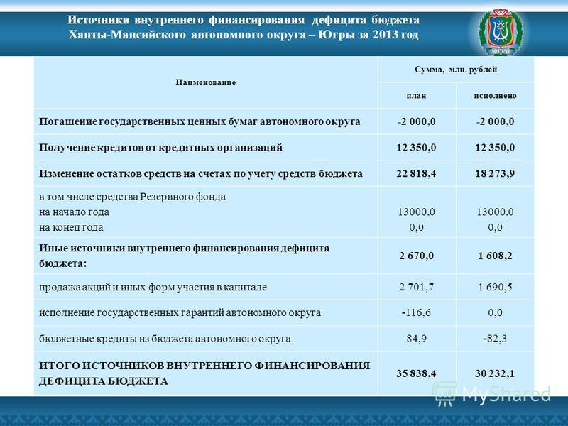 Источники внутреннего финансирования дефицита бюджета Ханты-Мансийского автономного округа – Югры за 2013 год Наименование Сумма, млн. рублей планисполнено Погашение государственных ценных бумаг автономного округа-2 000,0 Получение кредитов от кредит