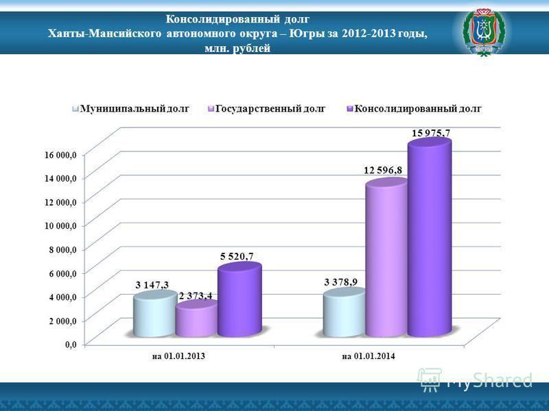 Консолидированный долг Ханты-Мансийского автономного округа – Югры за 2012-2013 годы, млн. рублей