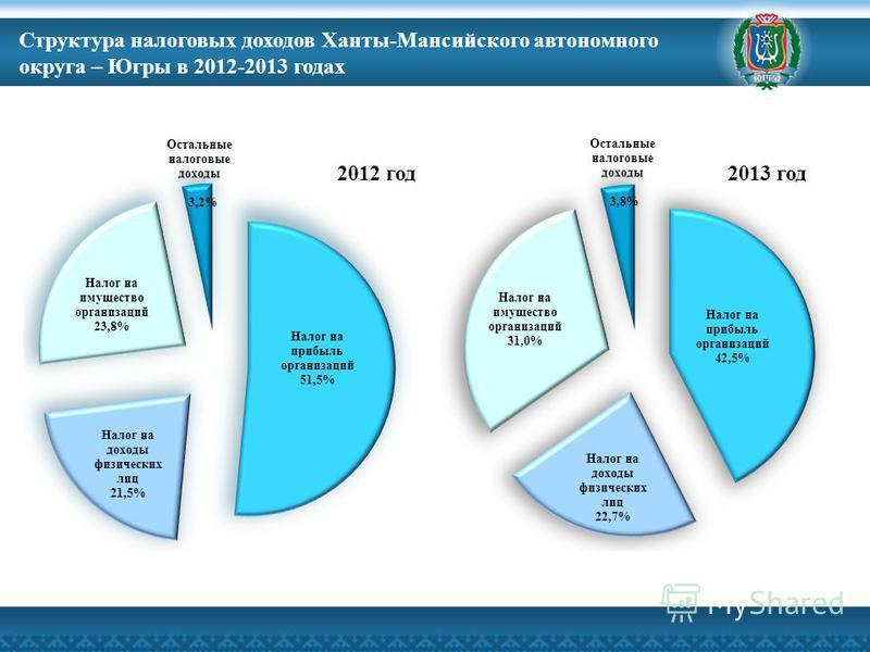 Структура налоговых доходов Ханты-Мансийского автономного округа – Югры в 2012-2013 годах 2012 год 2013 год