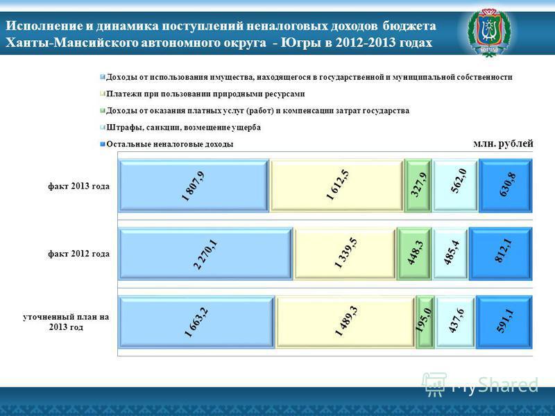 Исполнение и динамика поступлений неналоговых доходов бюджета Ханты-Мансийского автономного округа - Югры в 2012-2013 годах