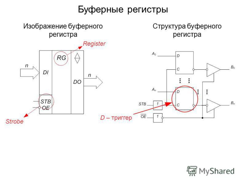 Изображение буферного регистра Структура буферного регистра Register Strobe D – триггер Буферные регистры