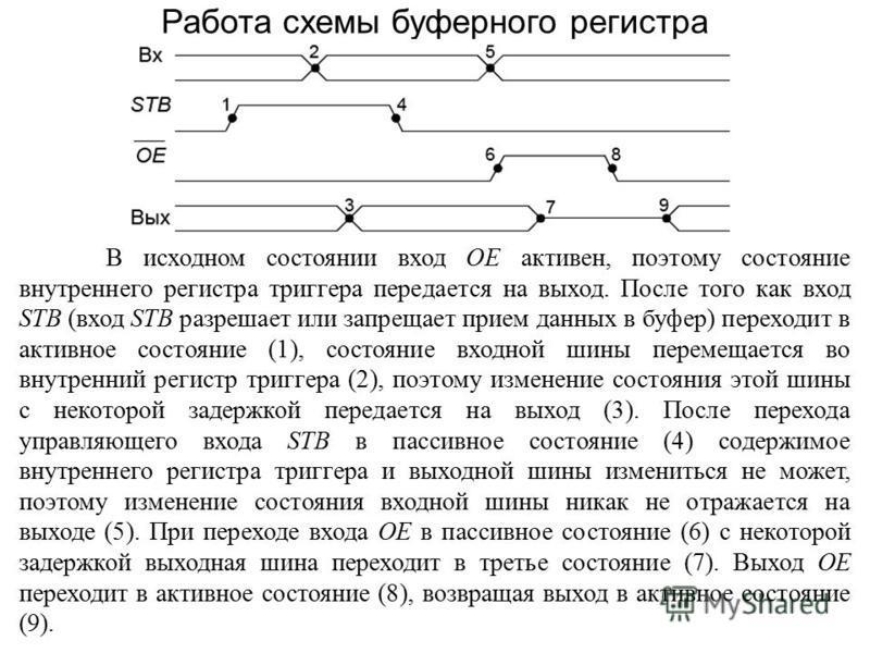 Работа схемы буферного регистра В исходном состоянии вход OE активен, поэтому состояние внутреннего регистра триггера передается на выход. После того как вход STB (вход STB разрешает или запрещает прием данных в буфер) переходит в активное состояние