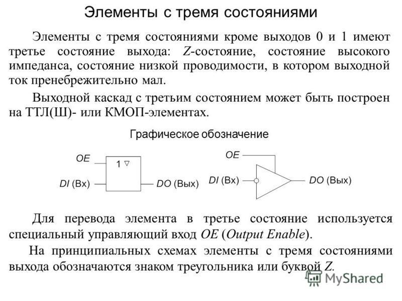 Элементы с тремя состояниями кроме выходов 0 и 1 имеют третье состояние выхода: Z-состояние, состояние высокого импеданса, состояние низкой проводимости, в котором выходной ток пренебрежительно мал. Выходной каскад с третьим состоянием может быть пос