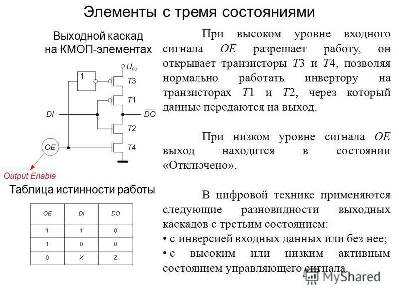 Выходной каскад на КМОП-элементах Таблица истинности работы Элементы с тремя состояниями При высоком уровне входного сигнала OE разрешает работу, он открывает транзисторы T3 и T4, позволяя нормально работать инвертору на транзисторах T1 и T2, через к