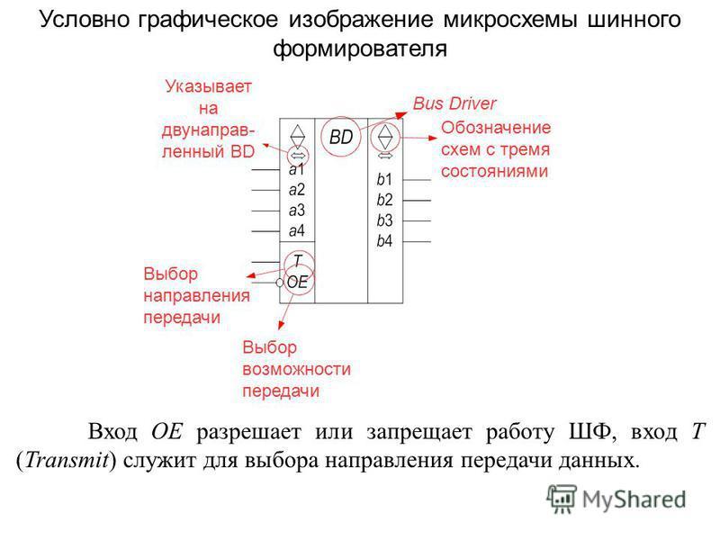 Условно графическое изображение микросхемы шинного формирователя Bus Driver Обозначение схем с тремя состояниями Указывает на двунаправленный BD Выбор направления передачи Выбор возможности передачи Вход OE разрешает или запрещает работу ШФ, вход T (
