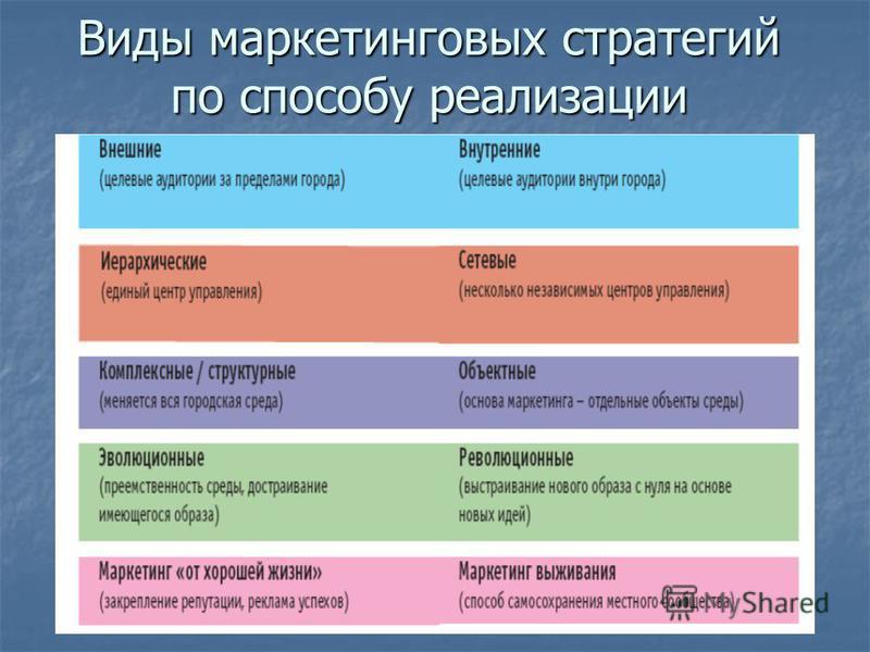 Виды маркетинговых стратегий по способу реализации