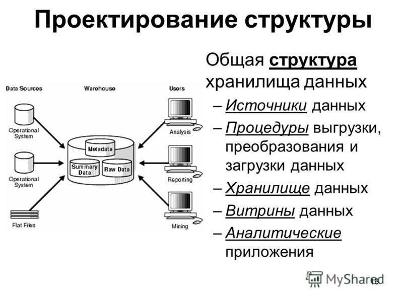 Проектирование структуры Общая структура хранилища данных –Источники данных –Процедуры выгрузки, преобразования и загрузки данных –Хранилище данных –Витрины данных –Аналитические приложения 16
