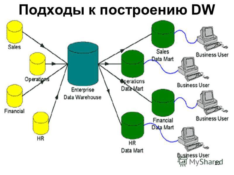 Подходы к построению DW 20