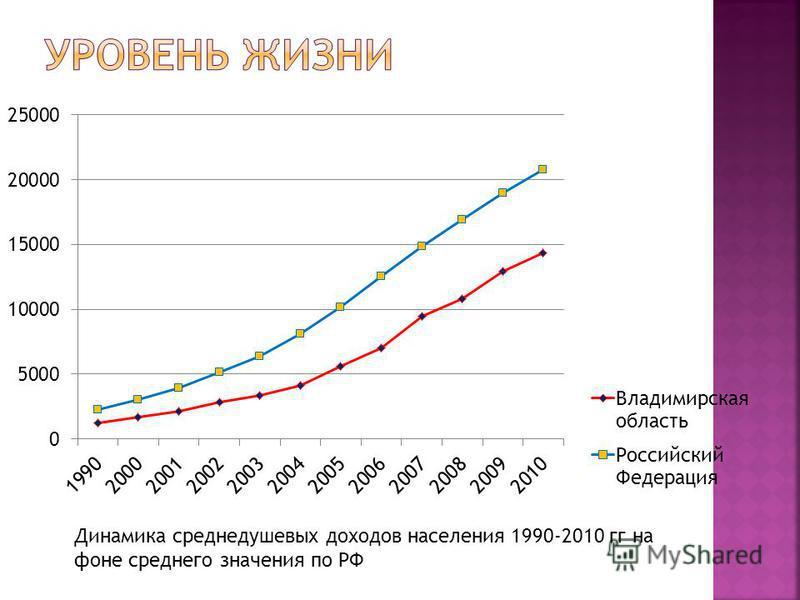 Динамика среднедушевых доходов населения 1990-2010 гг на фоне среднего значения по РФ