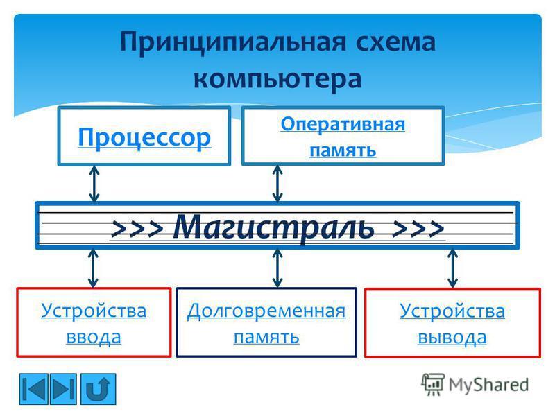 Принципиальная схема компьютера Процессор Оперативная память >>> Магистраль >>> Устройства ввода Долговременная память Устройства вывода