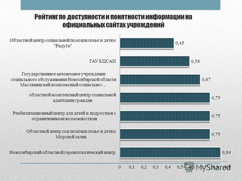 Рейтинг по доступности и понятности информации на официальных сайтах учреждений