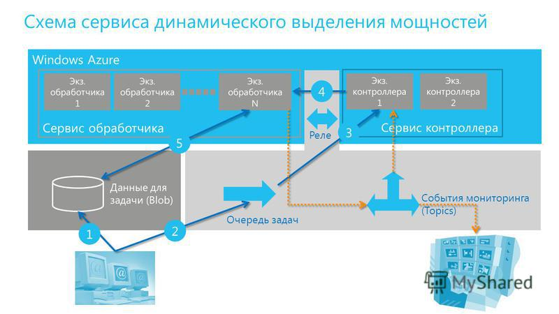 Windows Azure События