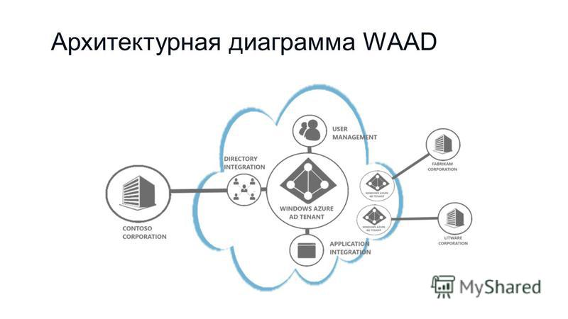 Архитектурная диаграмма WAAD