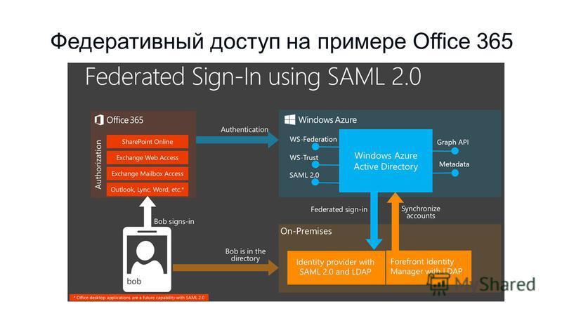 Федеративный доступ на примере Office 365