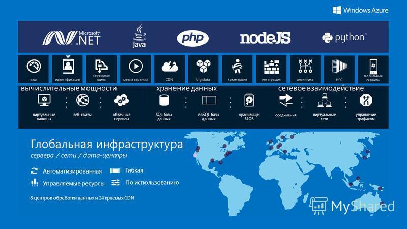 Глобальная инфраструктура сервера / сети / дата-центры 8 центров обработки данных и 24 краевых CDN Автоматизированная Управляемые ресурсы Гибкая По использованию виртуальные машины веб-сайты облачные сервисы SQL базы данных noSQL базы данных хранилищ