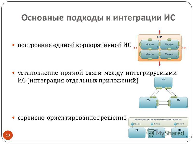 Основные подходы к интеграции ИС 10 построение единой корпоративной ИС установление прямой связи между интегрируемыми ИС ( интеграция отдельных приложений ) сервисно - ориентированное решение