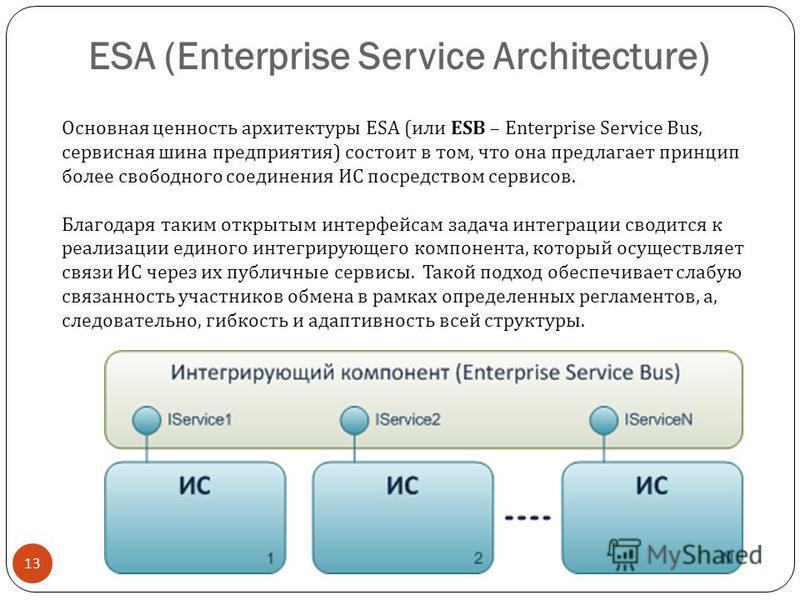 ESA (Enterprise Service Architecture) 13 Основная ценность архитектуры ESA ( или ESB – Enterprise Service Bus, сервисная шина предприятия ) состоит в том, что она предлагает принцип более свободного соединения ИС посредством сервисов. Благодаря таким