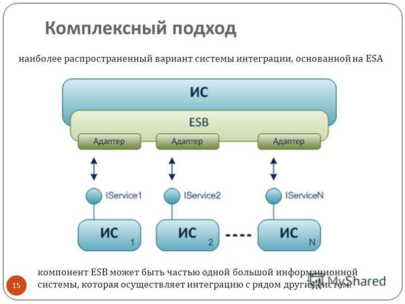 Комплексный подход 15 компонент ESB может быть частью одной большой информационной системы, которая осуществляет интеграцию с рядом других систем. наиболее распространенный вариант системы интеграции, основанной на ESA