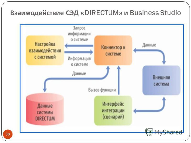 Взаимодействие СЭД «DIRECTUM» и Business Studio 30