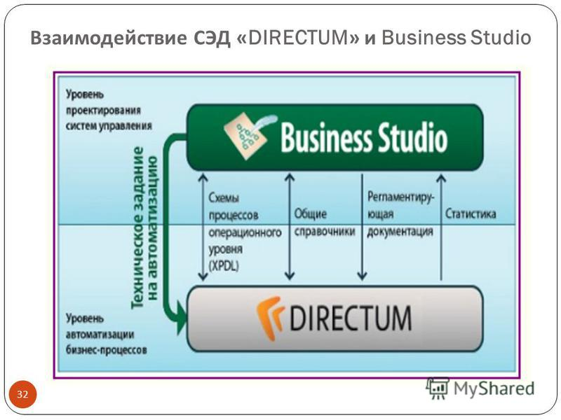 Взаимодействие СЭД «DIRECTUM» и Business Studio 32