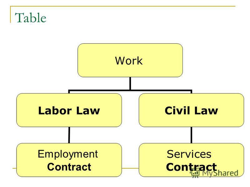 Table Work Labor Law Employment Contract Civil Law Services Contract