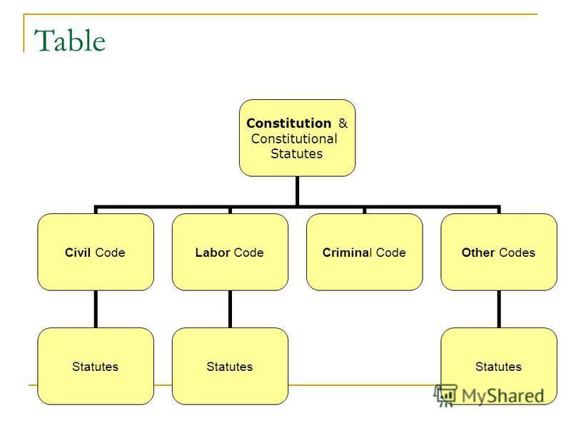Table Constitution & Constitutional Statutes Civil Code Statutes Labor Code Statutes Criminal CodeOther Codes Statutes
