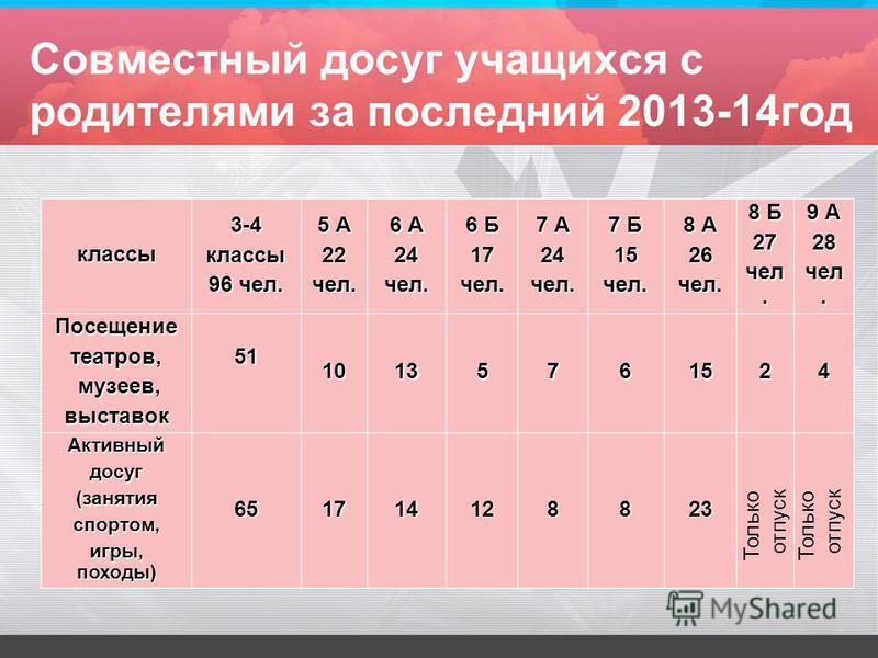 Совместный досуг учащихся с родителями за последний 2013-14 год классы 3-4 классы 96 чел. 5 А 22 чел. 6 А 24 чел. 6 Б 17 чел. 7 А 24 чел. 7 Б 15 чел. 8 А 26 чел. 8 Б 27 чел. 9 А 28 чел. Посещениетеатров, музеев, музеев,выставок 5110135761524 Активный