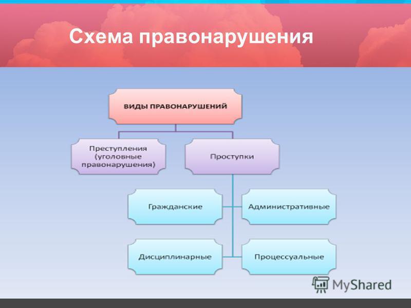 Схема правонарушения