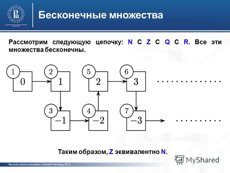 Высшая школа экономики, Нижний Новгород, 2013 Бесконечные множества Рассмотрим следующую цепочку: N С Z С Q С R. Все эти множества бесконечны. Таким образом, Z эквивалентно N.