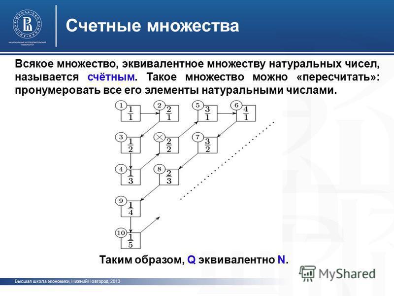 Высшая школа экономики, Нижний Новгород, 2013 Счетные множества Таким образом, Q эквивалентно N. Всякое множество, эквивалентное множеству натуральных чисел, называется счётным. Такое множество можно «пересчитать»: пронумеровать все его элементы нату