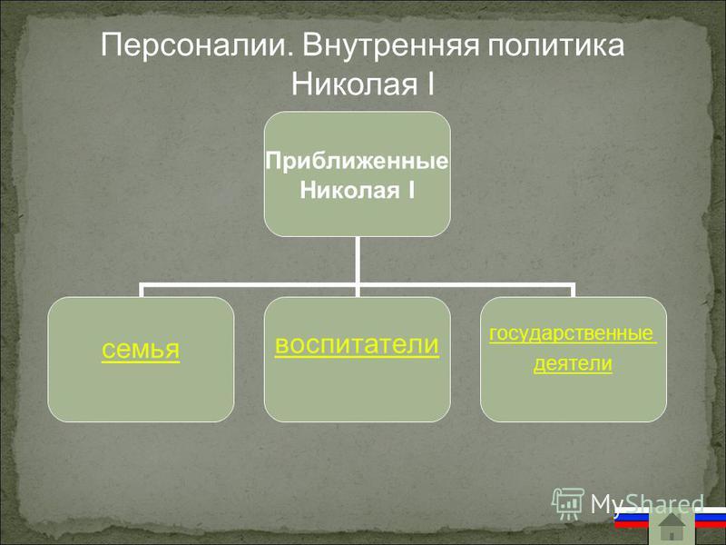 Персоналии. Внутренняя политика Николая I Приближенные Николая I семья воспитатели государственные деятели