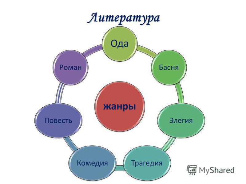Литература жанры Ода Басня ЭлегияТрагедия КомедияПовесть Роман