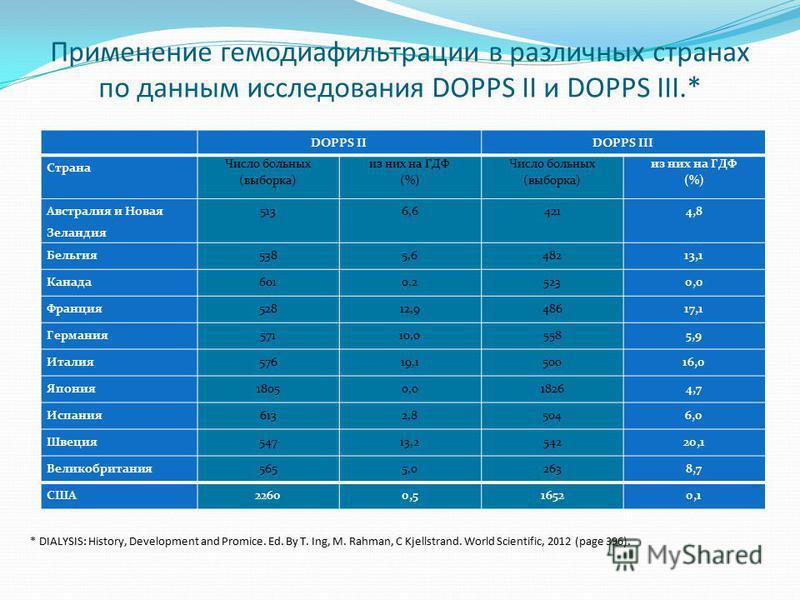 Применение гемодиафильтрации в различных странах по данным исследования DOPPS II и DOPPS III.* DOPPS IIDOPPS III Страна Число больных (выборка) из них на ГДФ (%) Число больных (выборка) из них на ГДФ (%) Австралия и Новая Зеландия 5136,64214,8 Бельги