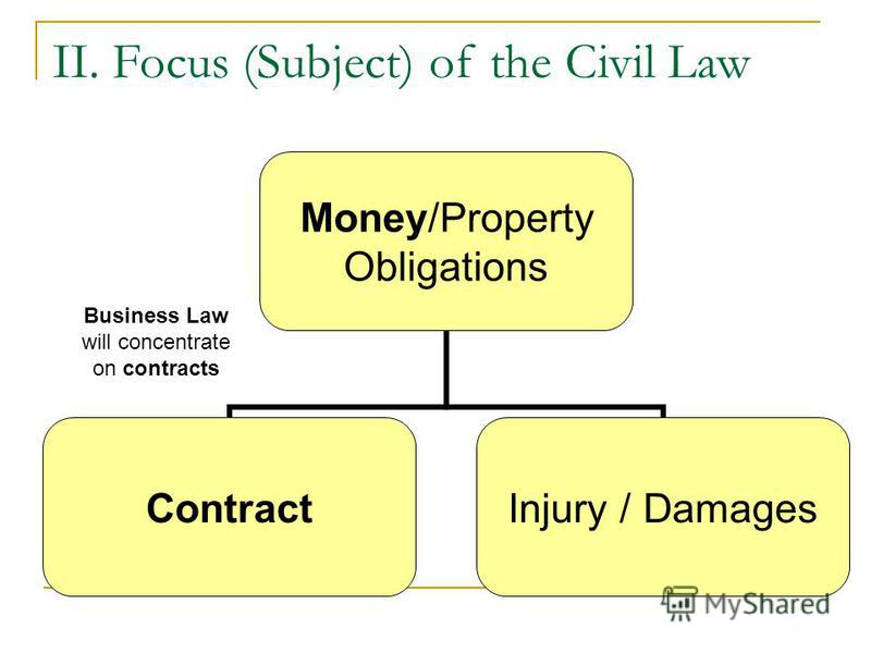 II. Focus (Subject) of the Civil Law Money/Property Obligations Contract Injury / Damages Business Law will concentrate on contracts