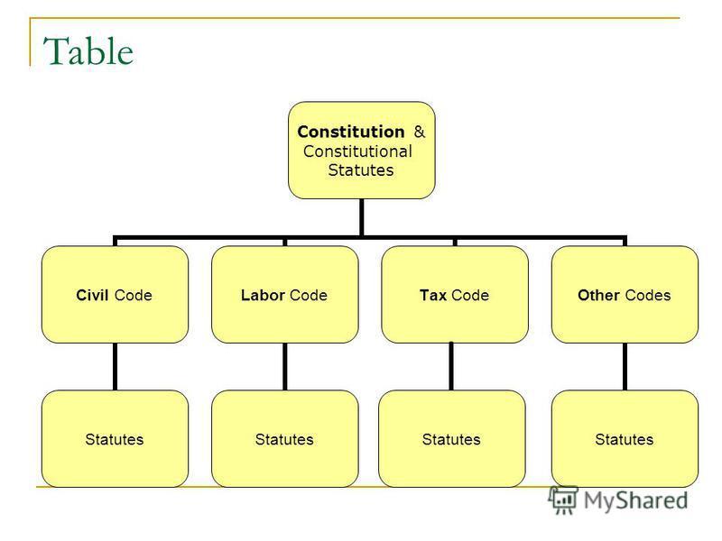 Table Statutes