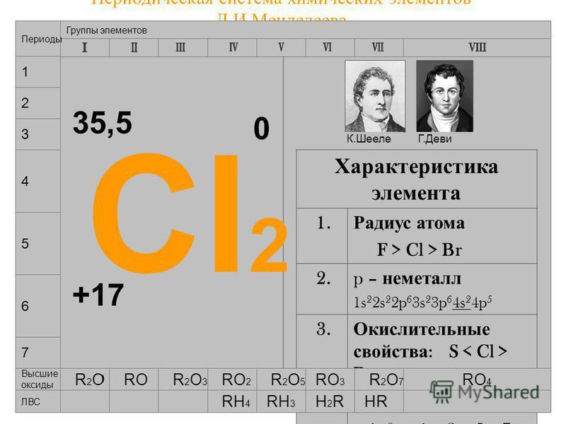 05.03.2015Лебедева Л.В.12 Периодическая система химических элементов Д.И.Менделеева 7 4 5 6 Группы элементов Периоды 1 2 3 Cl 2 +17 35,5 0 Характеристика элемента 1. Радиус атома F > Cl > Br 2. p – неметалл 1s 2 2s 2 2p 6 3s 2 3p 6 4s 2 4p 5 3. Окисл