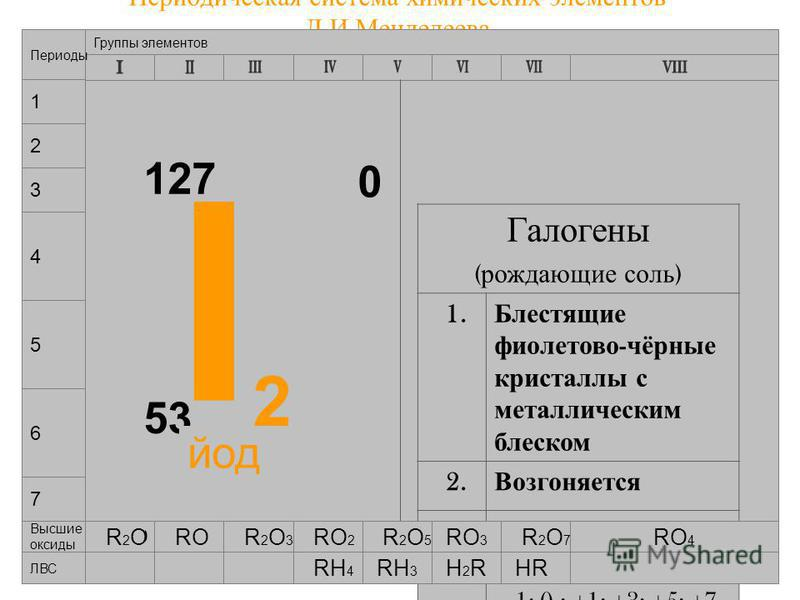 05.03.2015Лебедева Л.В.14 Периодическая система химических элементов Д.И.Менделеева 7 4 5 6 Группы элементов Периоды 1 2 3 I2I2 53 127 0 Галогены ( рождающие соль ) 1. Блестящие фиолетово - чёрные кристаллы с металлическим блеском 2. Возгоняется 3. C