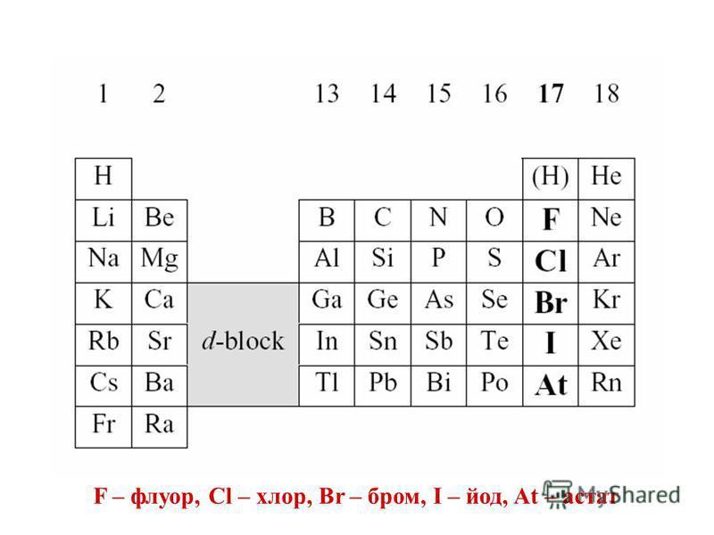F – флуор, Cl – хлор, Br – бром, I – йод, At – астат