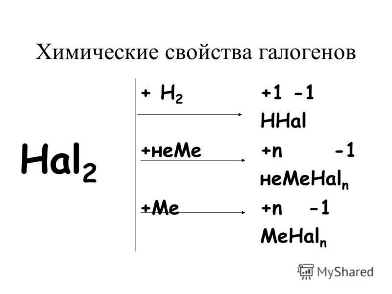 Химические свойства галогенов Hal 2 + Н 2 +1 -1 HHal +не Ме+n -1 не МеHal n +Ме+n -1 МеHal n