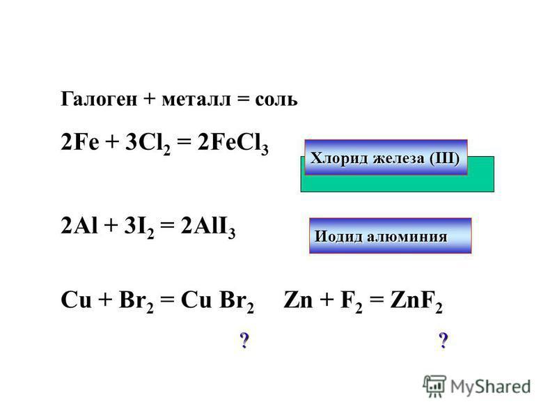 Взаимодействие с металлами Галоген + металл = соль 2Fe + 3Cl 2 = 2FeCl 3 2Al + 3I 2 = 2AlI 3 Сu + Br 2 = Cu Br 2 Zn + F 2 = ZnF 2 ? ? ? ? Хлорид железа (III) Иодид алюминия