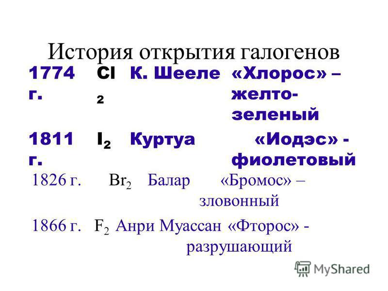 История открытия галогенов 1826 г.Br 2 Балар «Бромос» – зловонный 1866 г. F 2 Анри Муассан «Фторос» - разрушающий 1774 г. Cl 2 К. Шееле«Хлорос» – желто- зеленый 1811 г. I2I2 Куртуа «Иодэс» - фиолетовый