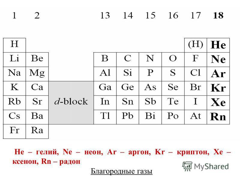 He – гелий, Ne – неон, Ar – аргон, Kr – криптон, Xe – ксенон, Rn – радон Благородные газы