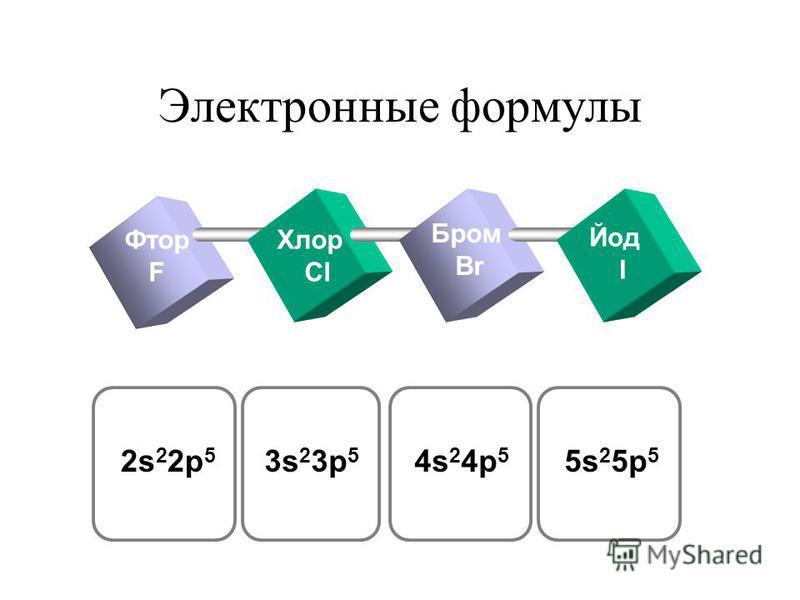 Электронные формулы Фтор F Хлор Cl Бром Br Йод I 2s 2 2p 5 3s 2 3p 5 4s 2 4p 5 5s 2 5p 5